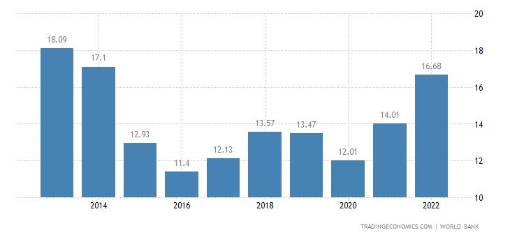 Brunei GDP