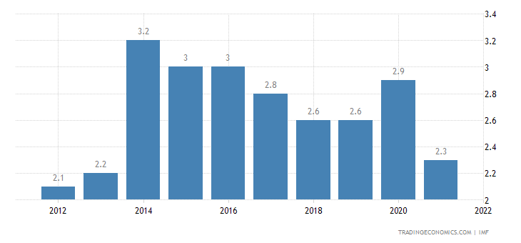 Brunei Government Debt to GDP