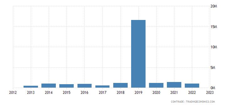 brunei imports pakistan