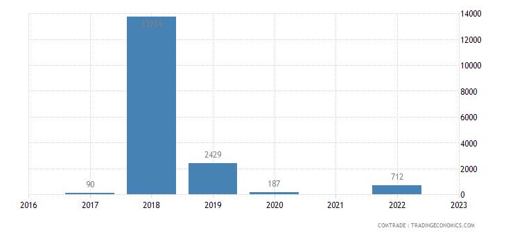 brunei imports turkmenistan