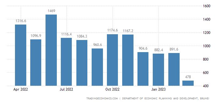 Brunei Imports