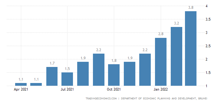 Brunei Inflation Rate