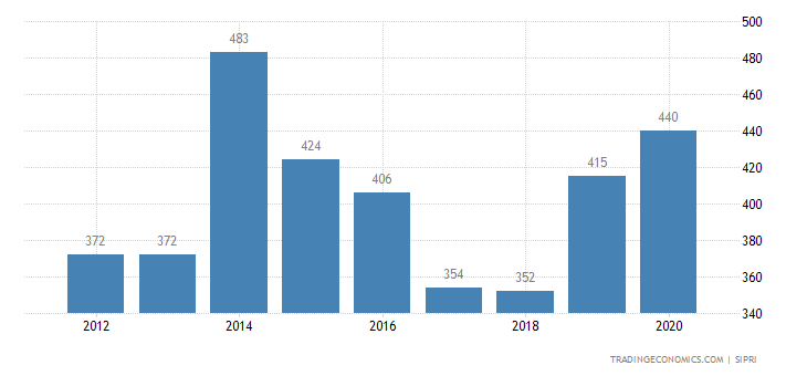 Brunei Military Expenditure