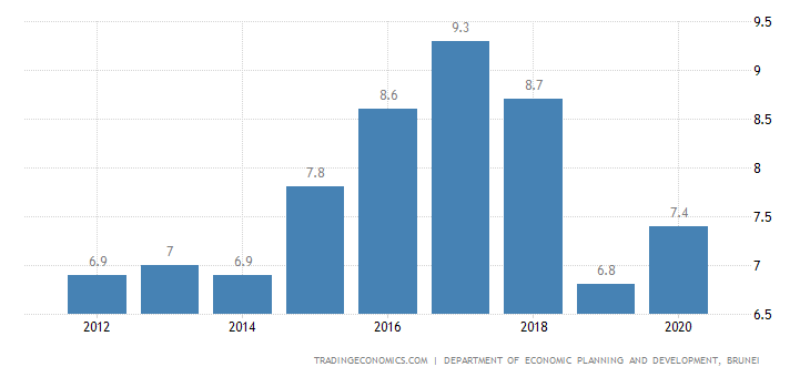 Brunei Unemployment Rate | 2019 | Data | Chart | Calendar | Forecast