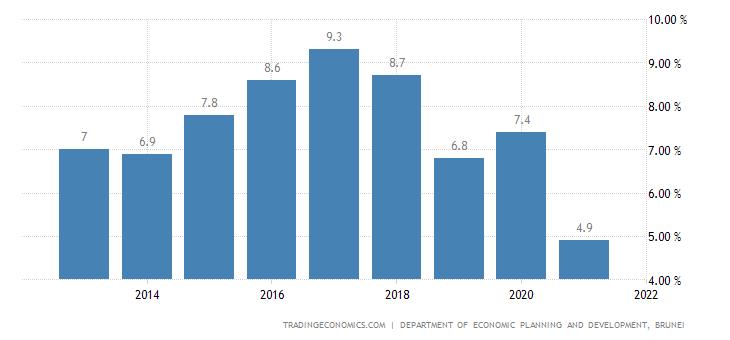 Brunei Unemployment Rate