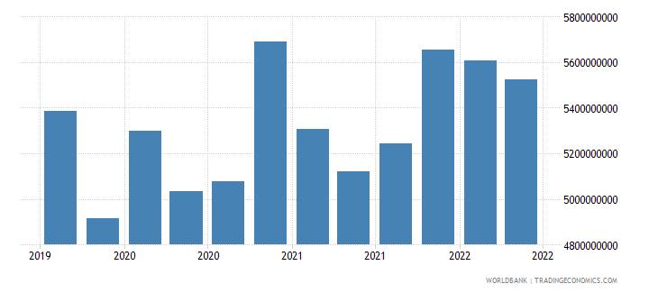 bulgaria 01_cross border loans from bis reporting banks wb data