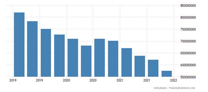 bulgaria 06_multilateral loans total wb data