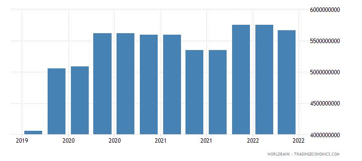 bulgaria 10_insured export credit exposures short term bu wb data