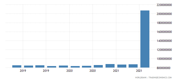 bulgaria 11_sdr allocation wb data