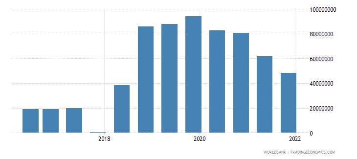 bulgaria 15_debt securities held by nonresidents total short term wb data