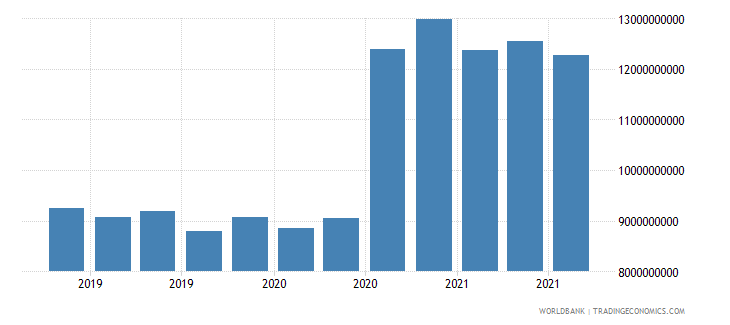 bulgaria 16_international debt securities all maturities wb data