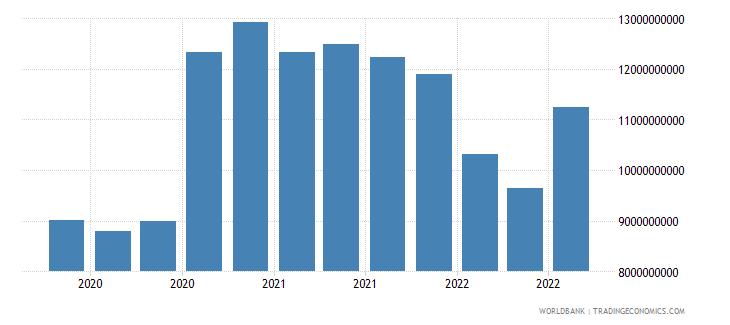 bulgaria 17_international debt securities nonbanks wb data