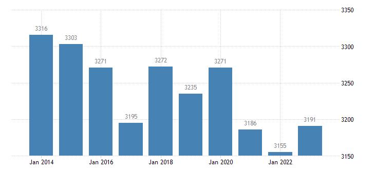 bulgaria active population aged 15 64 eurostat data