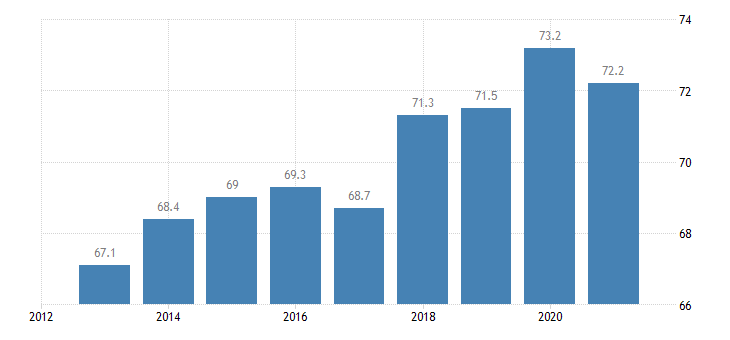 bulgaria activity rate eurostat data