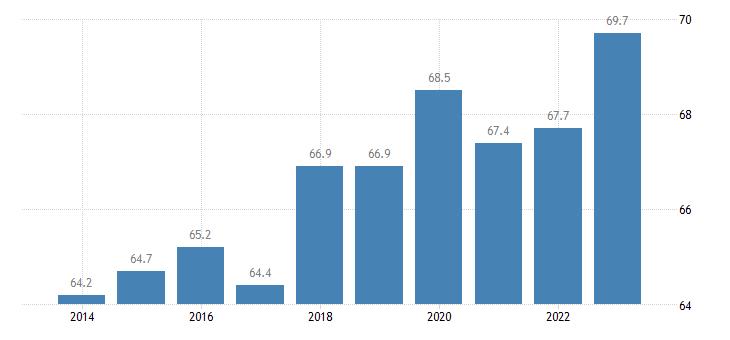 bulgaria activity rate females eurostat data