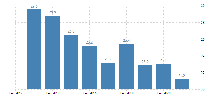 bulgaria activity rate from 15 to 24 years eurostat data