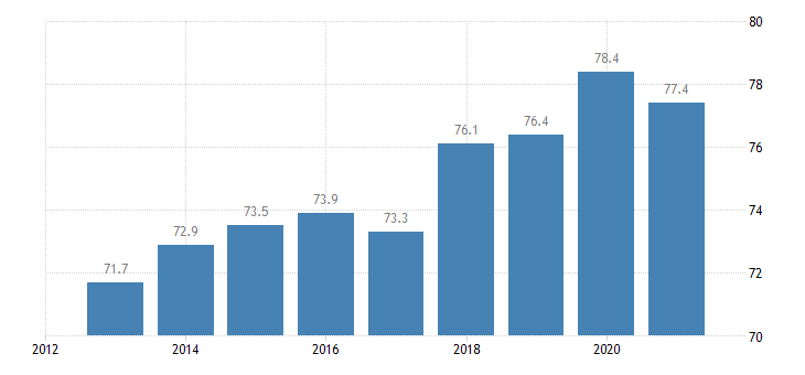 bulgaria activity rate from 20 to 64 years eurostat data