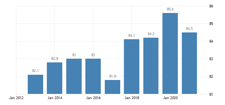 bulgaria activity rate from 25 to 54 years eurostat data