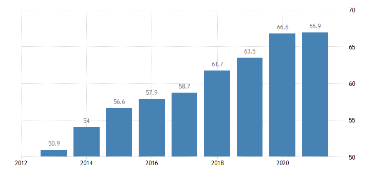 bulgaria activity rate from 55 to 64 years eurostat data