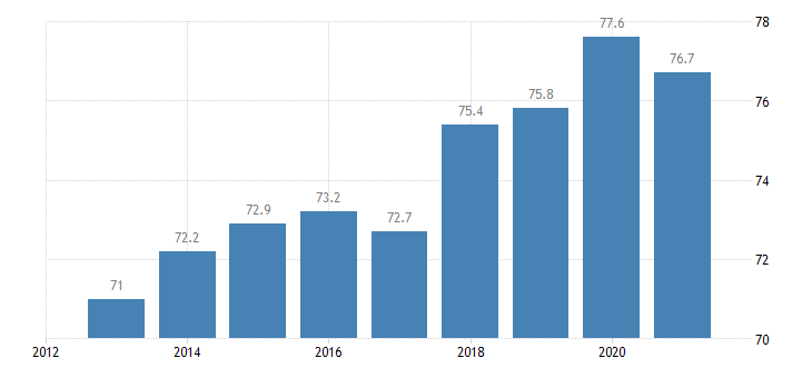bulgaria activity rate males eurostat data