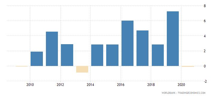 bulgaria adjusted net national income per capita annual percent growth wb data