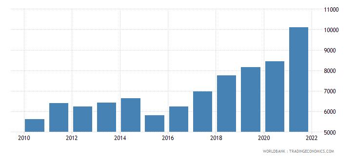 bulgaria adjusted net national income per capita current us$ wb data