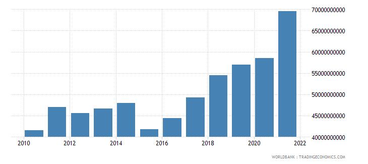 bulgaria adjusted net national income us dollar wb data