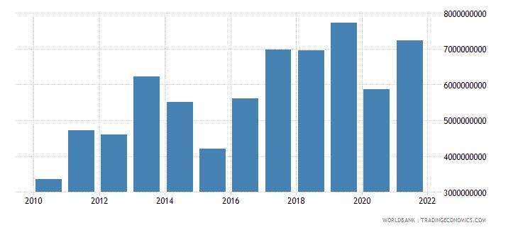 bulgaria adjusted net savings excluding particulate emission damage us dollar wb data