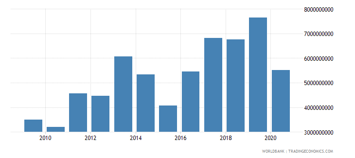 bulgaria adjusted net savings including particulate emission damage us dollar wb data