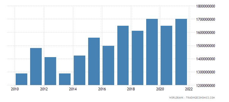 bulgaria adjusted savings carbon dioxide damage us dollar wb data