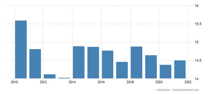 bulgaria adjusted savings consumption of fixed capital percent of gni wb data