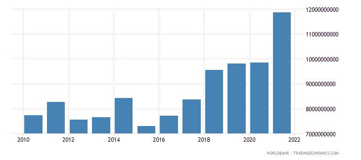 bulgaria adjusted savings consumption of fixed capital us dollar wb data
