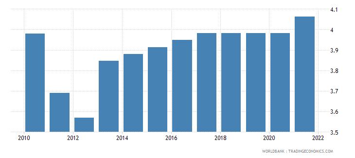 bulgaria adjusted savings education expenditure percent of gni wb data