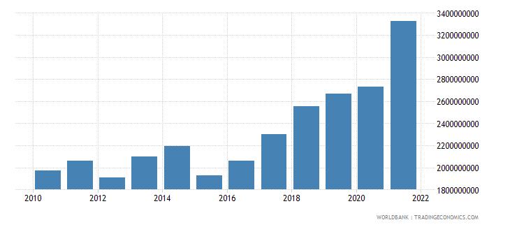 bulgaria adjusted savings education expenditure us dollar wb data