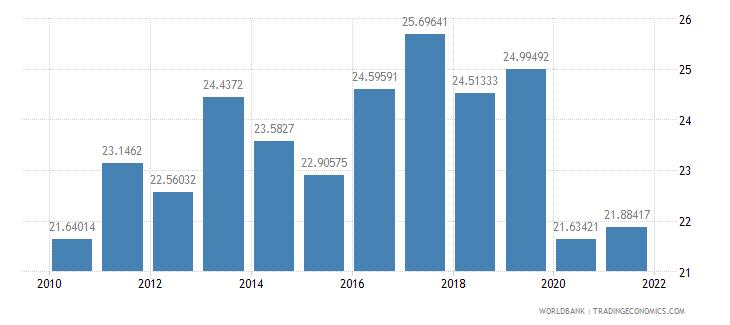 bulgaria adjusted savings gross savings percent of gni wb data