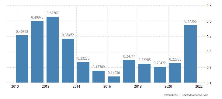 bulgaria adjusted savings mineral depletion percent of gni wb data