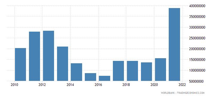 bulgaria adjusted savings mineral depletion us dollar wb data