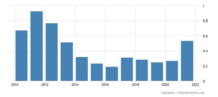 bulgaria adjusted savings natural resources depletion percent of gni wb data