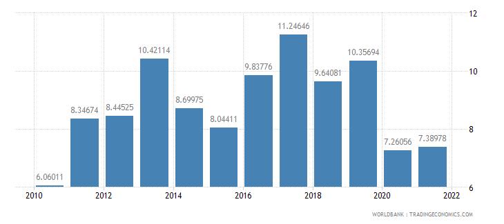 bulgaria adjusted savings net national savings percent of gni wb data