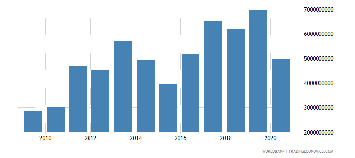 bulgaria adjusted savings net national savings us dollar wb data