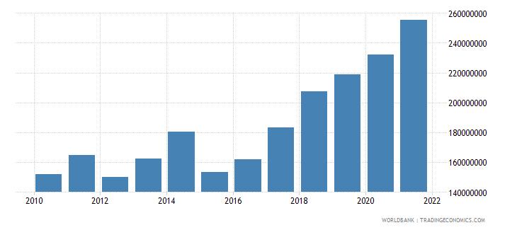 bulgaria adjusted savings particulate emission damage us dollar wb data