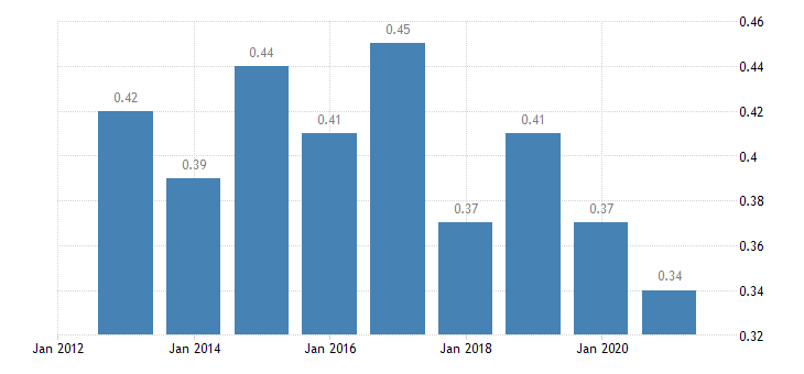 bulgaria aggregate replacement ratio eurostat data