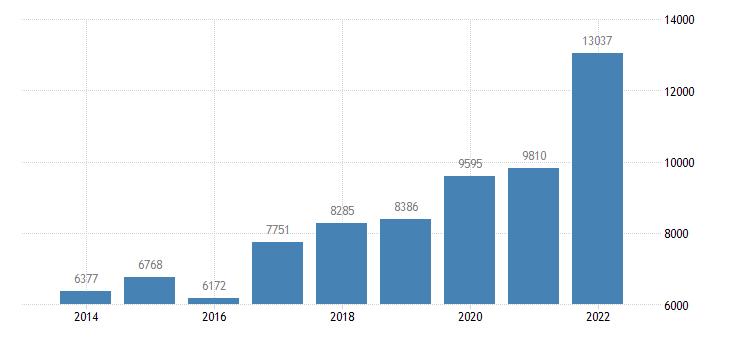 bulgaria agricultural factor income per annual work unit awu eurostat data