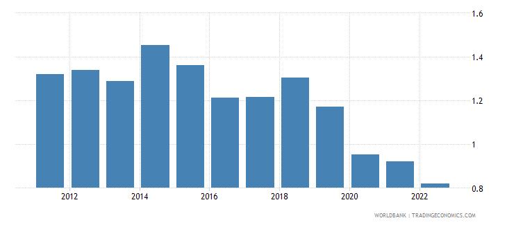 bulgaria agricultural raw materials exports percent of merchandise exports wb data