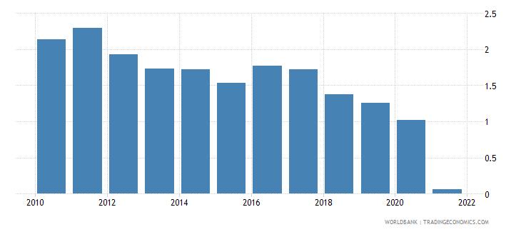 bulgaria air transport freight million ton km wb data