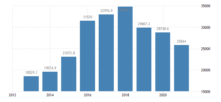bulgaria air transport of goods eurostat data