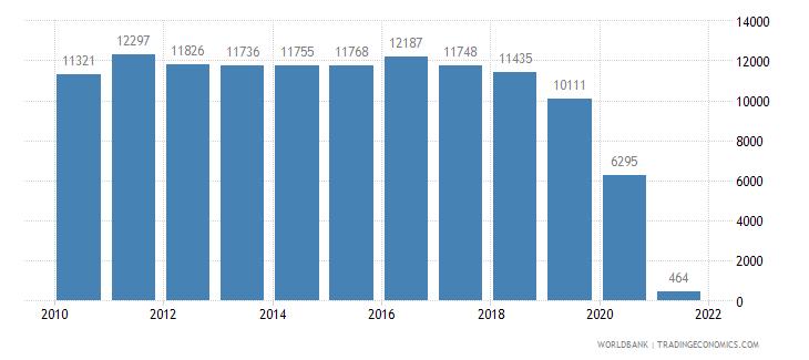 bulgaria air transport registered carrier departures worldwide wb data