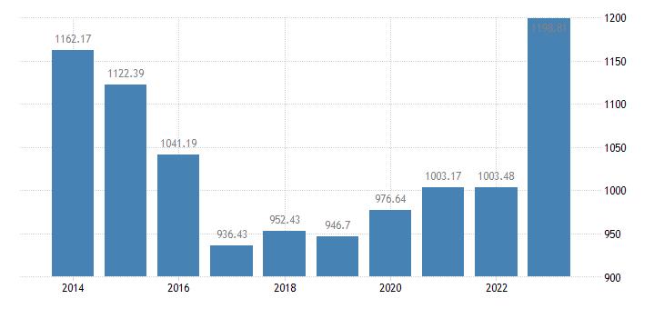 bulgaria animal output production value at basic price eurostat data