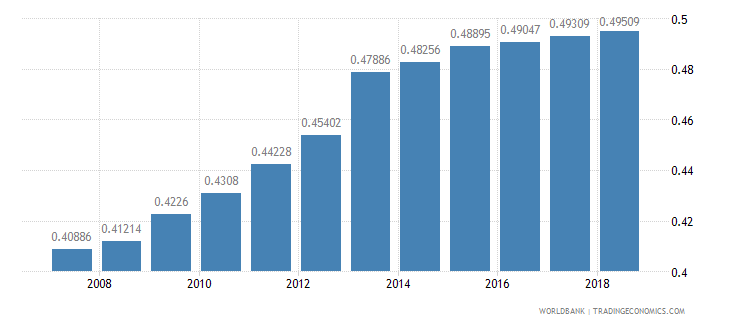 bulgaria arable land hectares per person wb data