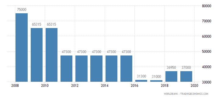 bulgaria armed forces personnel total wb data